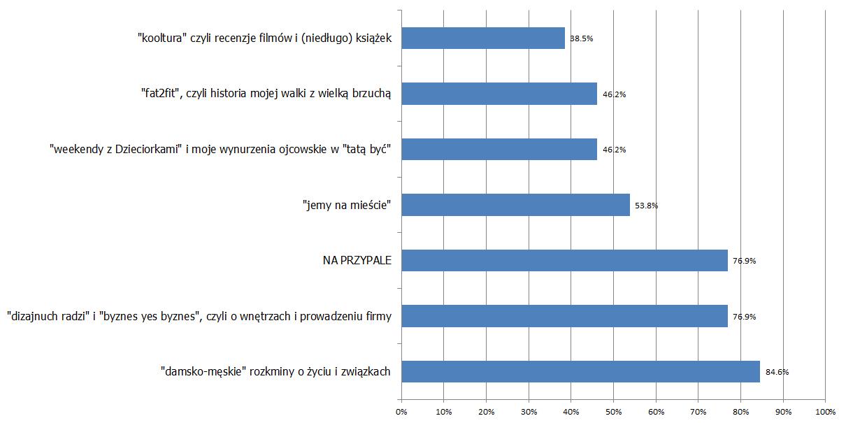 dizajnuch_ankieta_wyniki_love_you